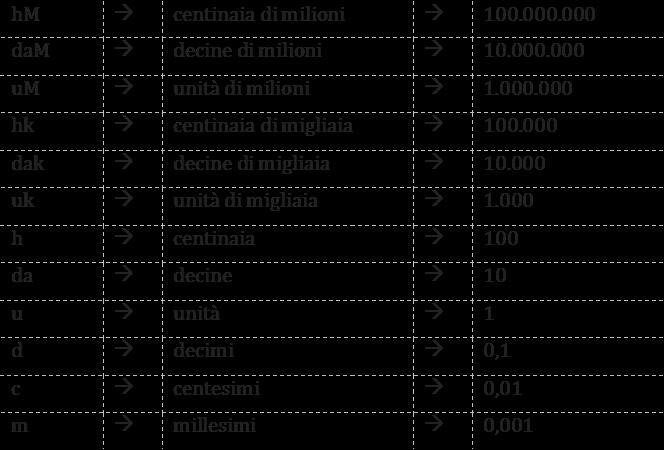 tabella simboli valore posizionale delle cifre